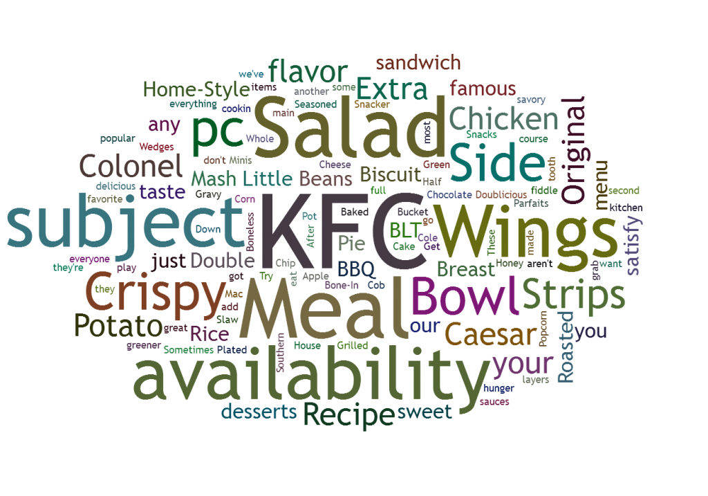 KFC Menu Visualization